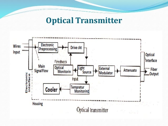 optical fiber communication rh slideshare net