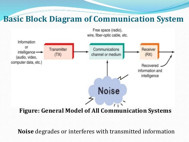 Optical fiber communication basic block diagram of communication system ccuart Gallery