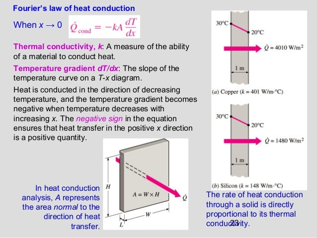 23 When x → 0 Fourier's law of heat conduction Thermal conductivity, k: A measure of the ability of a material to conduct ...