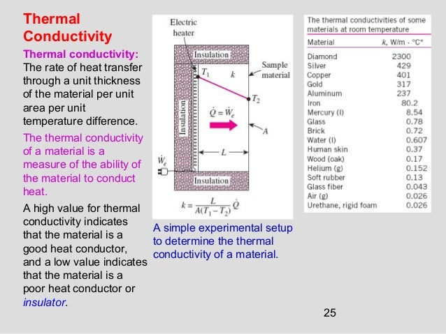 25 Thermal Conductivity Thermal conductivity: The rate of heat transfer through a unit thickness of the material per unit ...