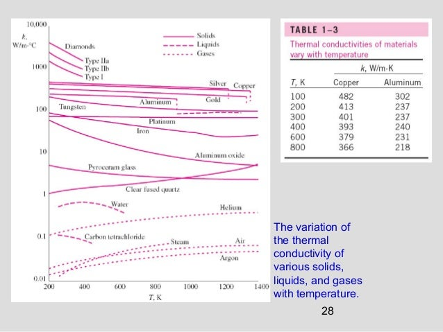 28 The variation of the thermal conductivity of various solids, liquids, and gases with temperature.
