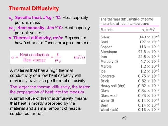29 Thermal Diffusivity cp Specific heat, J/kg · °C: Heat capacity per unit mass ρcp Heat capacity, J/m3 ·°C: Heat capacity...