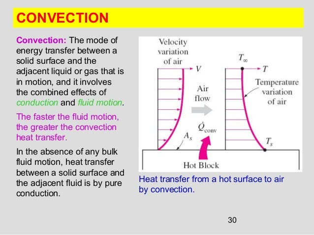30 CONVECTION Convection: The mode of energy transfer between a solid surface and the adjacent liquid or gas that is in mo...