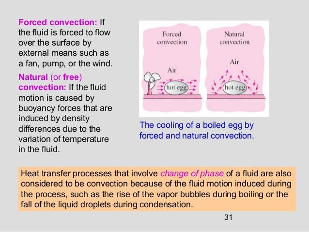 31 Forced convection: If the fluid is forced to flow over the surface by external means such as a fan, pump, or the wind. ...