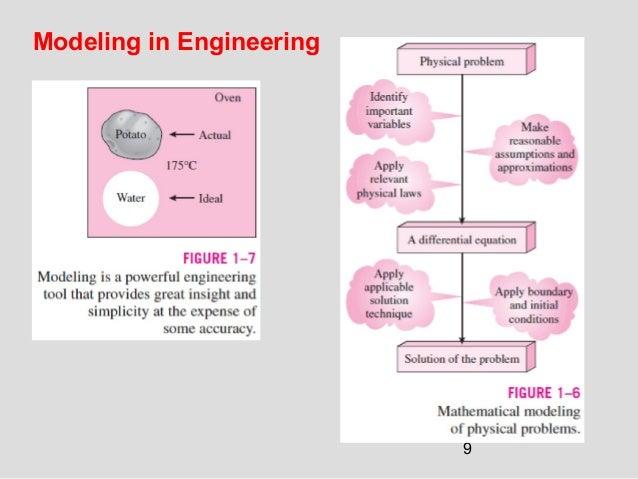 9 Modeling in Engineering
