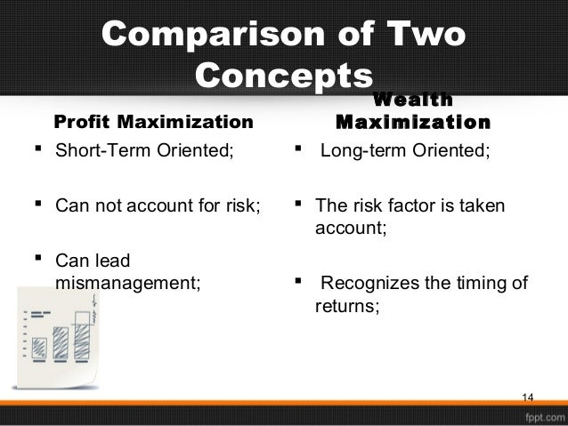 wealth maximization concepts worksheet 1 1 the process through which the company is capable of increasing earning capacity known as profit maximization on the other hand, the ability of the company in increasing the value of its stock in the market is known as wealth maximization.