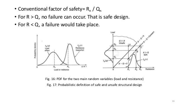 Chapter 1: Stress, Axial Loads and Safety Concepts
