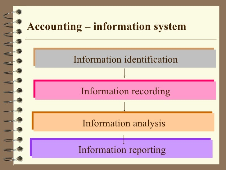 accounting chapter 1 This screen recording reviews the concepts taught in sections 1-1 & 1-2.