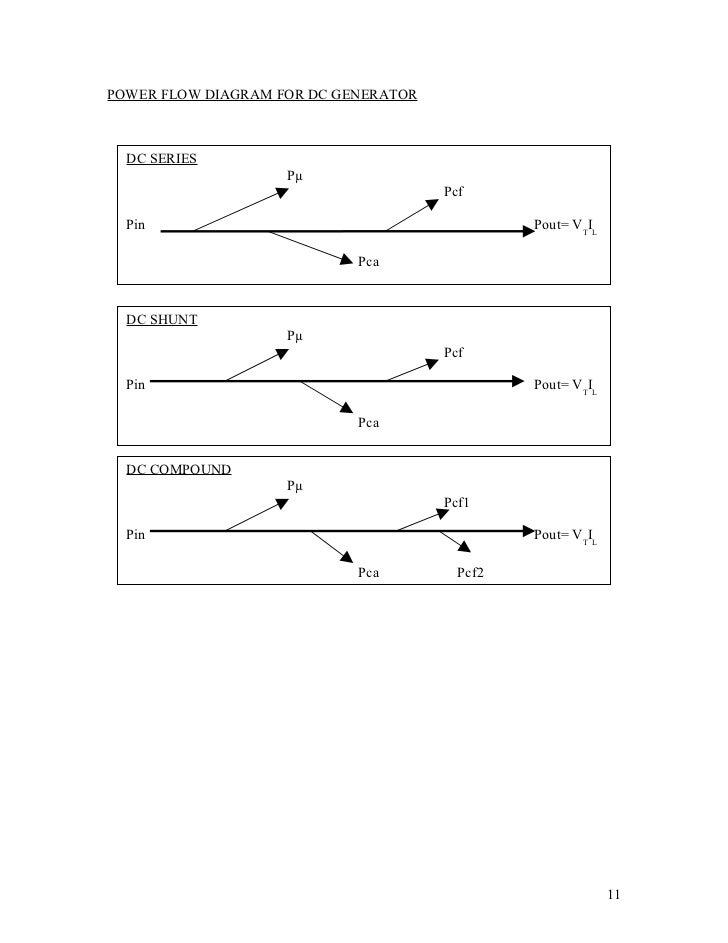 Dc Flow Diagram Wiring Diagrams Database