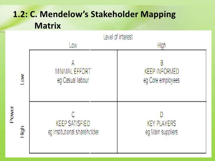 mendelow s matrix Understanding the influence of each stakeholder (mendelow) the mendelow framework is used to understand the influence that each stakeholder has over an organisation s objectives and/or strategy uk privatised utilities) and environmental pressure groupsactive and passive stakeholders.
