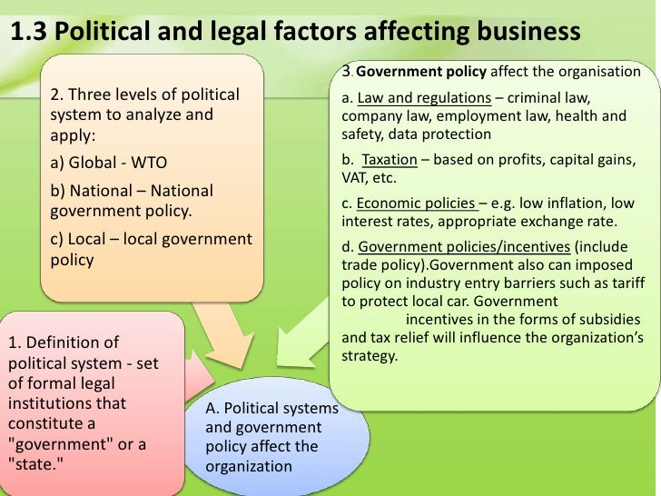 Beer Industry Legal & Political Factors