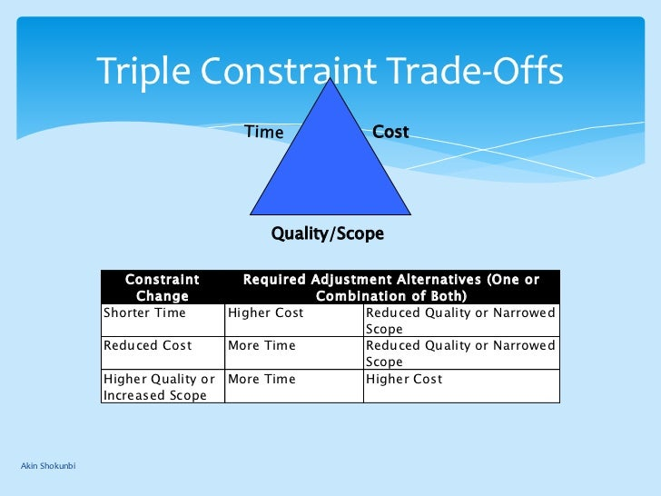 The Triple Constraints of Projects: Quality, Cost and Schedule