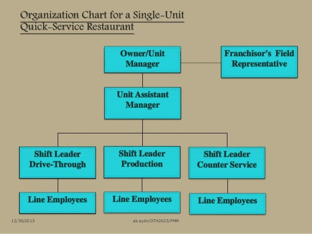 organization chart for food and beverages: Chapter 1 introduction to food beverages service