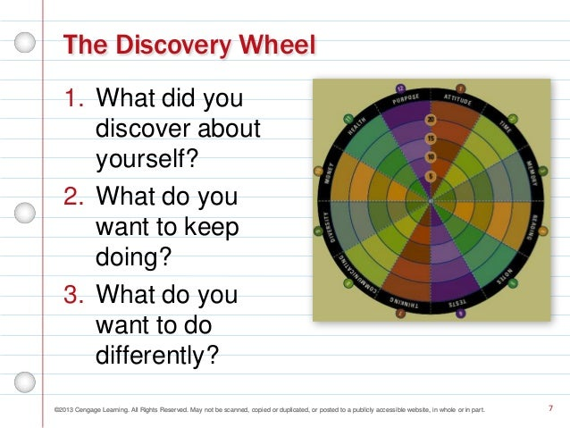 Discovery wheel multiple intelligences essay