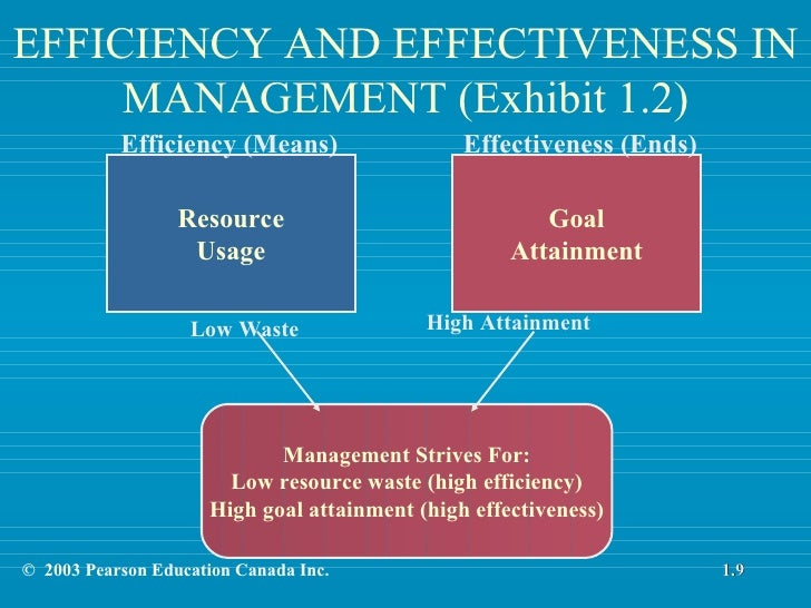 chapter1 introduction to management and Chapter 1: introduction to healthcare finance 5 self-test questions whereas accounting provides a rational means by which to measure a business's financial performance and assess operations, financial manage- ment, or corporate finance, provides the theory, concepts, and tools necessary to help managers make better financial decisions.