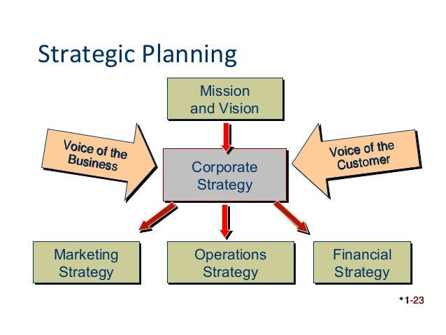 Image result for strategic planning in production management