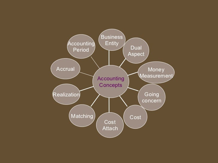 Business Accounting Entity Period Dual Aspect Accrual ...