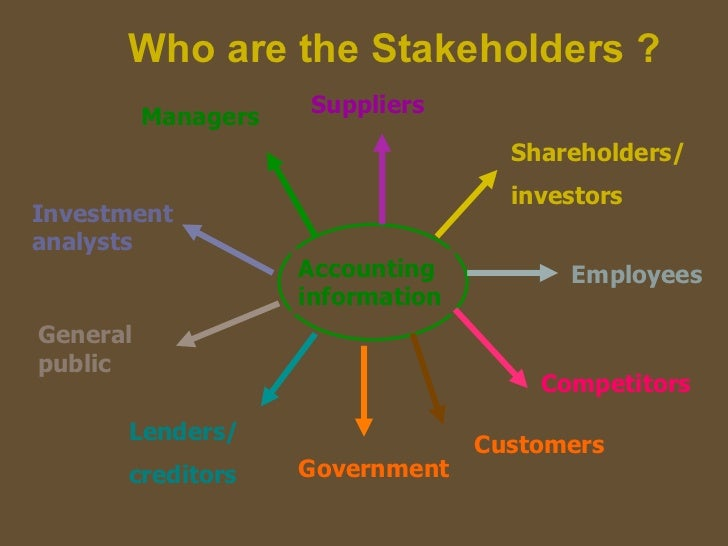 Who are the Stakeholders ? Suppliers Managers Shareholder...