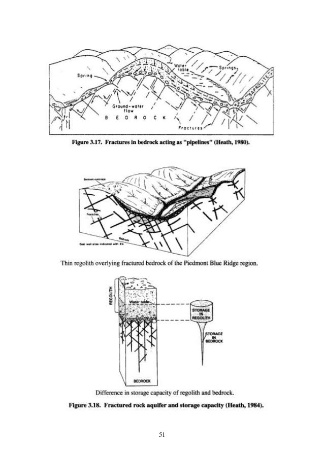 Chapter 1 Occurrence Of Groundwater