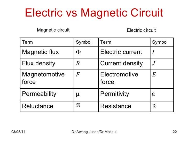 magnetic flux density formula - photo #13