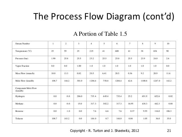 chapter 1 process diagrams rh slideshare net process flow diagram template apqp process flow diagram triangle