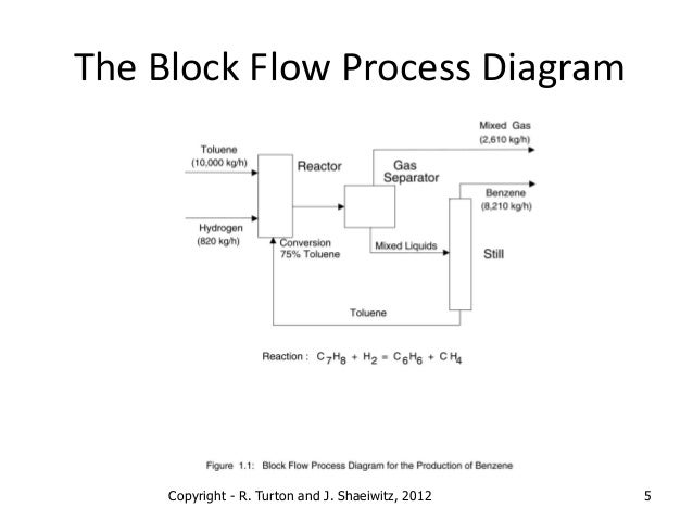 Chapter 1 Process Diagrams