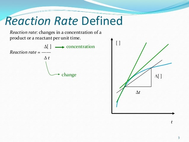 rate of reaction Initial reaction rate after completing the preliminary activity, you will first use  reference sources to find out more about reaction rates and factors that influence .