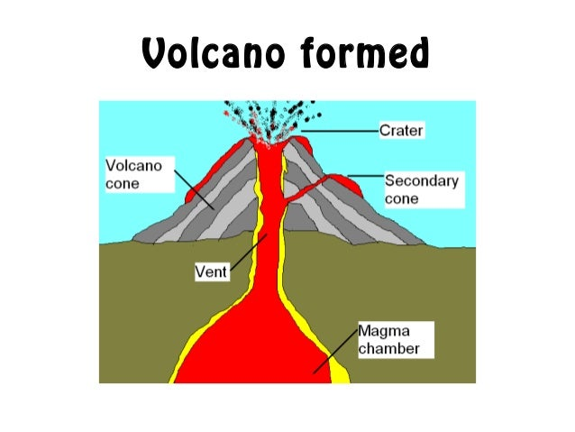 Dormant Volcano Diagram Trusted Wiring Diagram