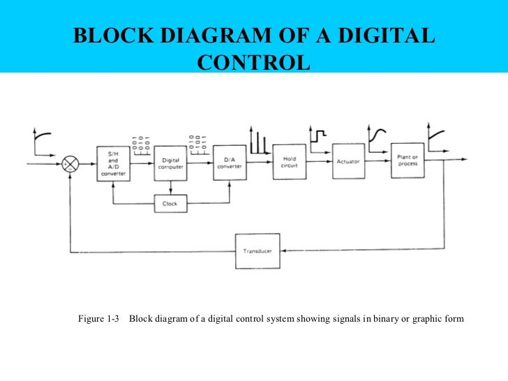 digital control chapter1 slide, Block diagram