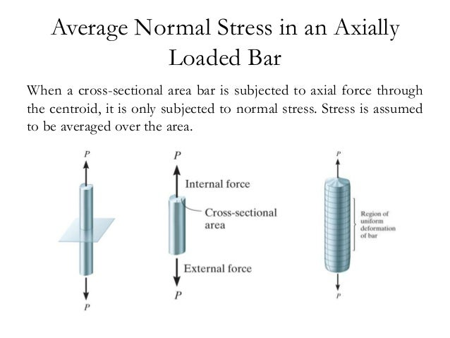 Normal Stress Shear Stress