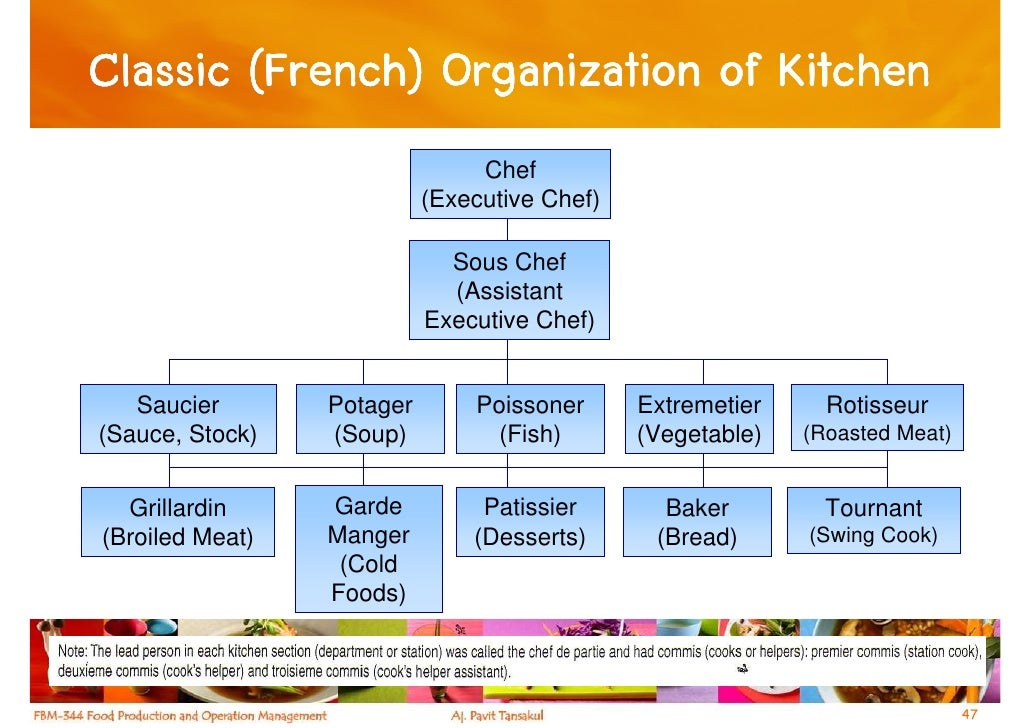 Restaurant Kitchen Hierarchy chapter 1 - the foodservice industry