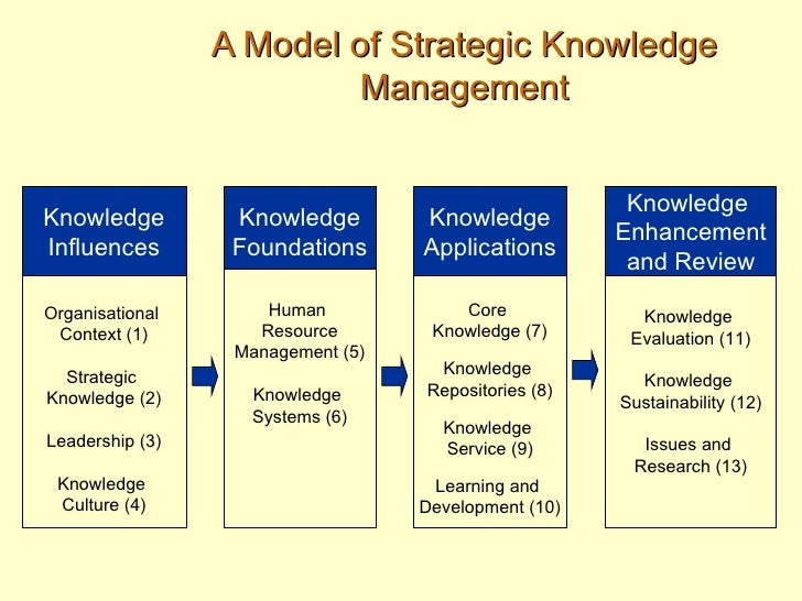 management of knowledge as a strategic asset Language, knowledge transfer and firm's strategic assets: the strategic role of  language in  knowledge transfer from the perspective of developing firm's  strategic assets we find  the international journal of human resource  management.