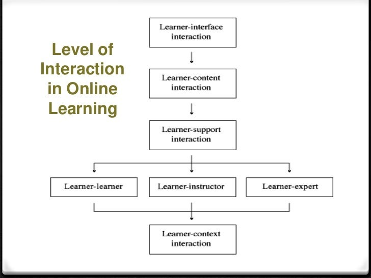 foundations of online learning Online professional development opportunities for the education and training sector.
