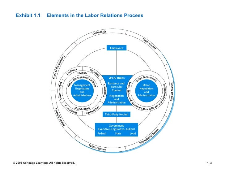 union management relations Introduction union management relationship which is primarily based on the  powerbase of.