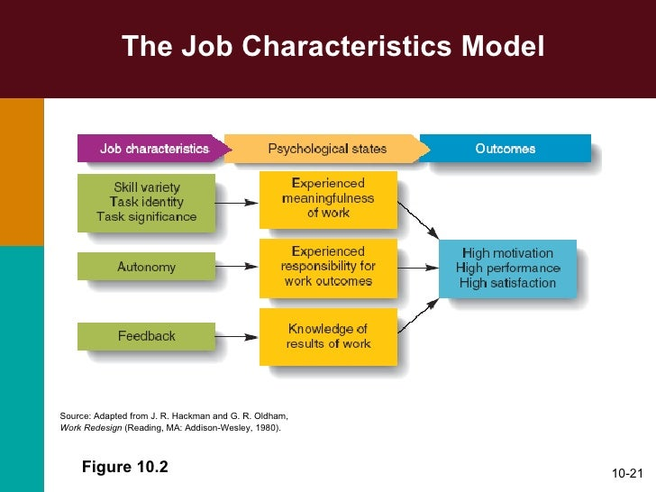 an overview of the hackmann and oldhams job characteristics model for employee motivation The job characteristics model (also know as jobs characteristic theory) enables you to improve employee performance and job satisfaction by means of adjusting the job.