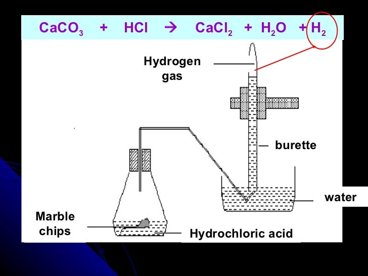 rate reaction between marble chips and hydrochloric acid An outline of an experiment that could be used to find the time and hence rate of reaction of marble chips and hydrochloric acid.