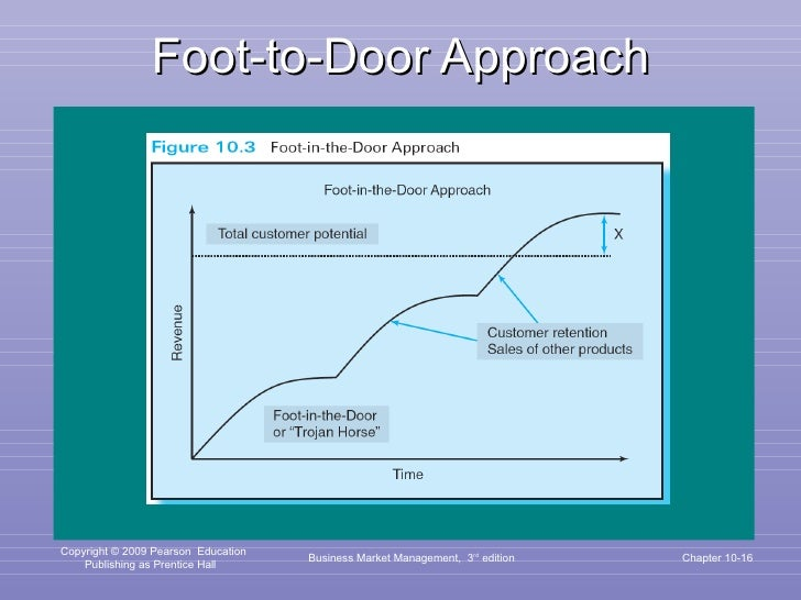 Foot-to-Door Approach Business Market Management,  3 rd  edition Chapter 10-
