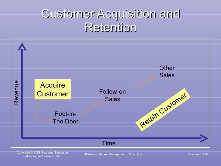 Customer Acquisition and Retention Business Market Management,  3 rd  edition Chapter 10- Acquire Customer Foot-in- The Do...