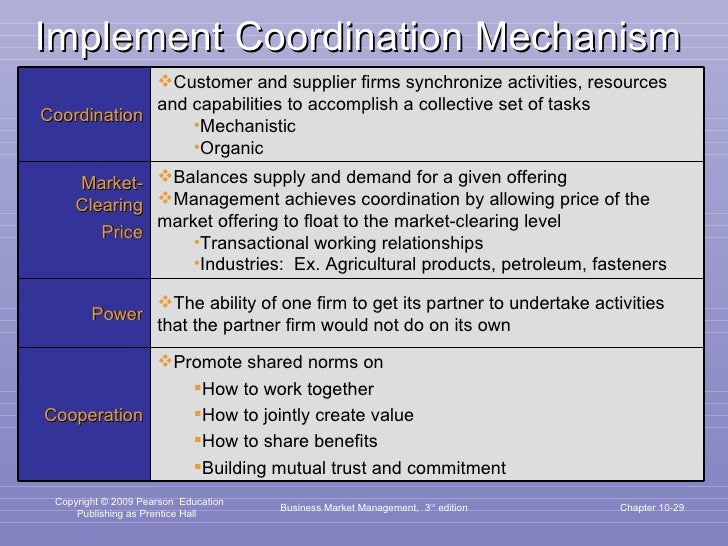Implement Coordination Mechanism Business Market Management,  3 rd  edition Chapter 10- Coordination <ul><li>Customer and ...