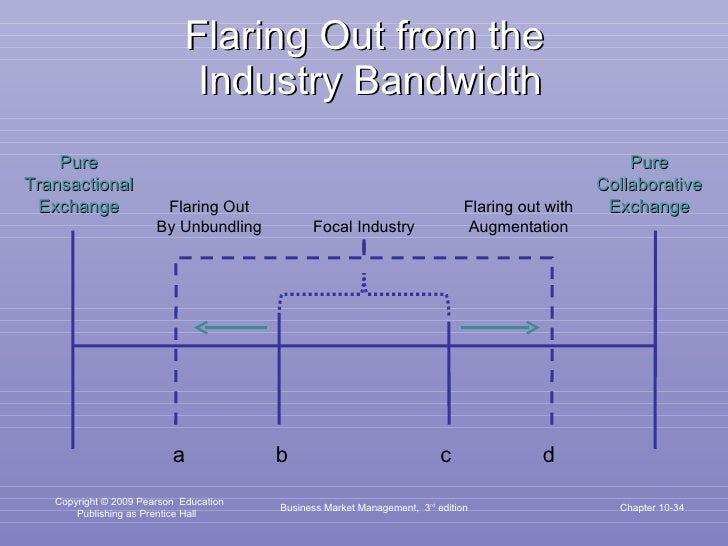 Flaring Out from the  Industry Bandwidth Business Market Management,  3 rd  edition Chapter 10- a d b c Pure Transactional...
