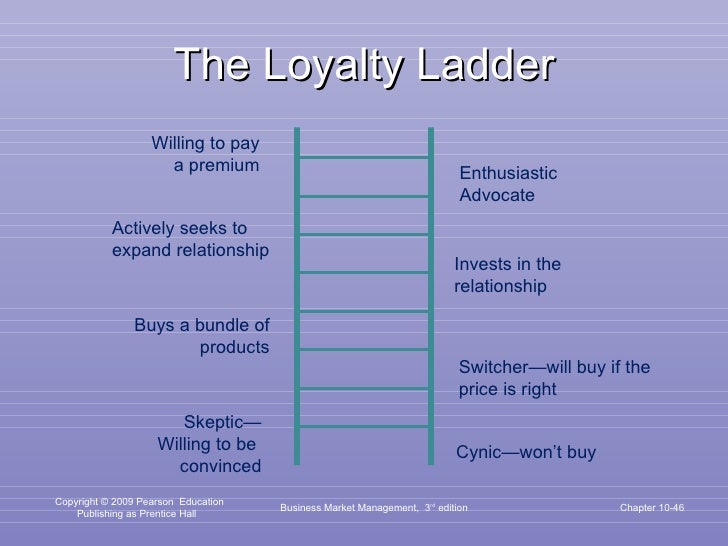 The Loyalty Ladder Business Market Management,  3 rd  edition Chapter 10- Willing to pay a premium Actively seeks to expan...