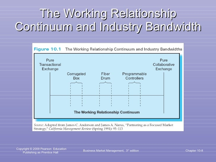 The Working Relationship Continuum and Industry Bandwidth Business Market Management,  3 rd  edition Chapter 10-