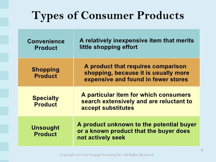 example for unsought goods Illustrate by giving examples of products that are often included in each category   unsought goods and services - products that consumers are unaware of,.