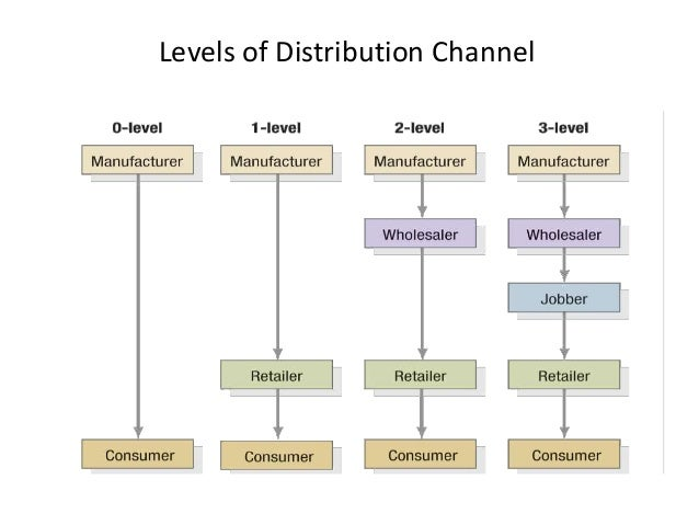 the management of tourism distribution channel Read examining the tourism distribution channel: evolution and transformation, international journal of contemporary hospitality management on deepdyve, the largest online rental service for scholarly research with thousands of academic publications available at your fingertips.