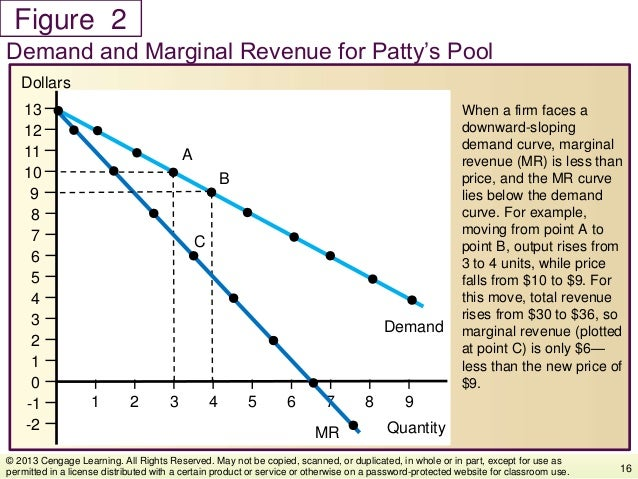 Figure When a firm faces a downward-sloping demand curve, marginal revenue (MR) is less than price, and the MR curve lies ...
