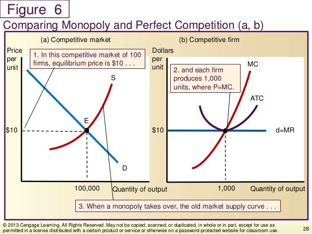Figure Comparing Monopoly and Perfect Competition (a, b) 28 © 2013 Cengage Learning. All Rights Reserved. May not be copie...