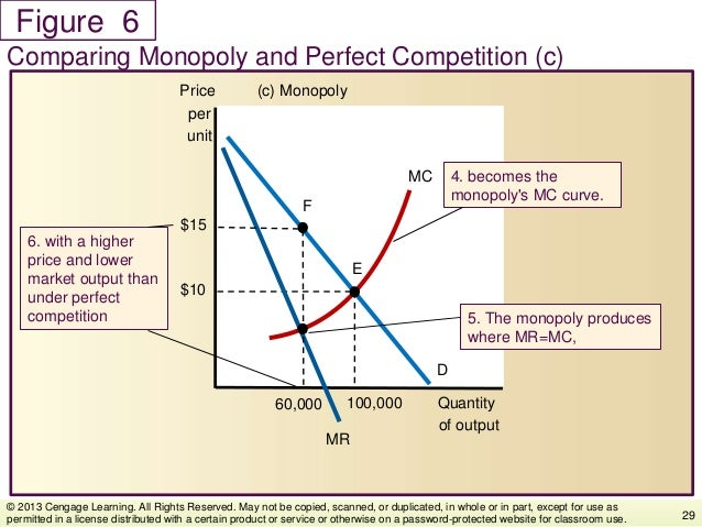 Figure Comparing Monopoly and Perfect Competition (c) 29 © 2013 Cengage Learning. All Rights Reserved. May not be copied, ...