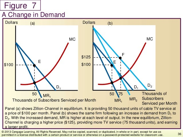 Figure Panel (a) shows Zillion-Channel in equilibrium. It is providing 50 thousand units of cable TV service at a price of...