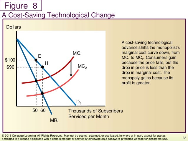 Figure A cost-saving technological advance shifts the monopolist's marginal cost curve down, from MC1 to MC2. Consumers ga...