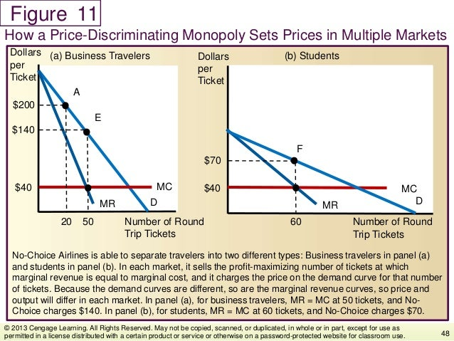 Figure No-Choice Airlines is able to separate travelers into two different types: Business travelers in panel (a) and stud...